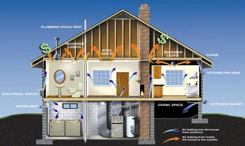 home energy audit inside